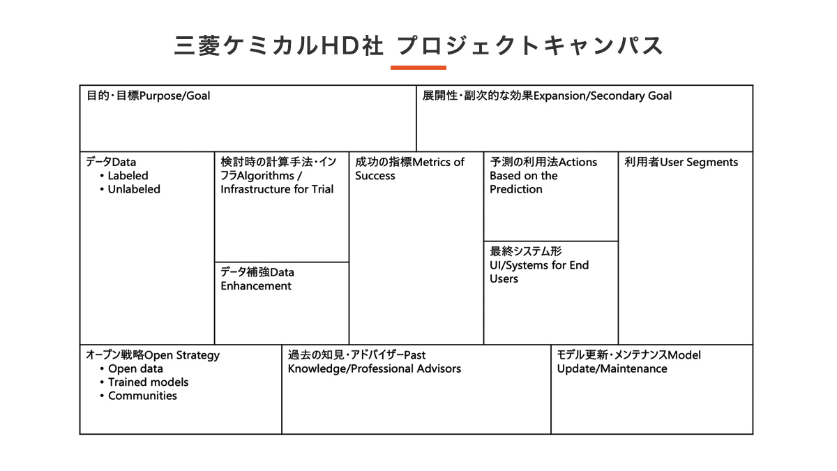 三菱ケミカルHD社 プロジェクトキャンパス