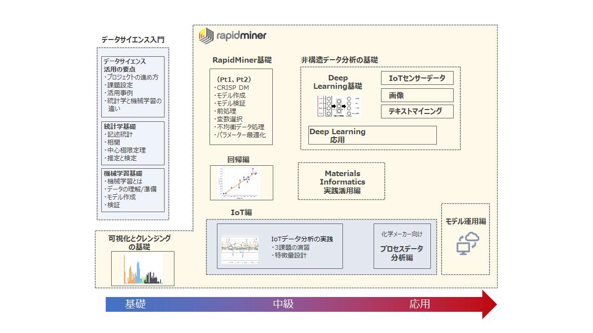 Learningサブスクリプション講座のイメージ