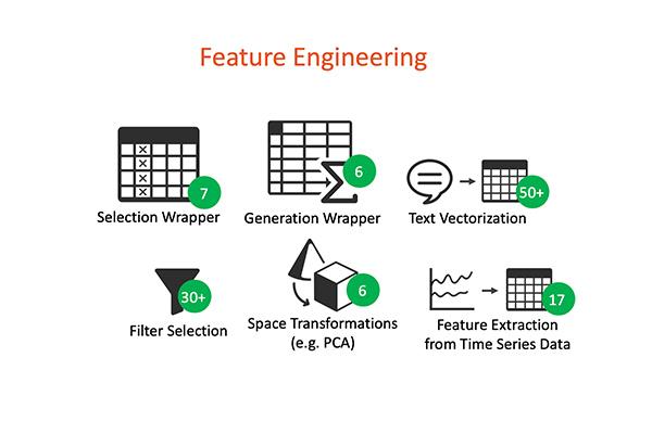 機械学習のための特徴量最適化イメージ