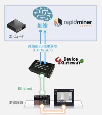 RapidMiner × デバイスゲートウェイイメージ