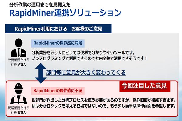 RapidMiner連携ソリューションイメージ