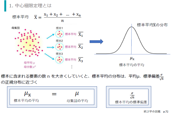 統計学 基礎編イメージ