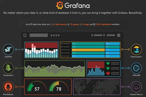 RapidMinerとGrafanaの連携イメージ