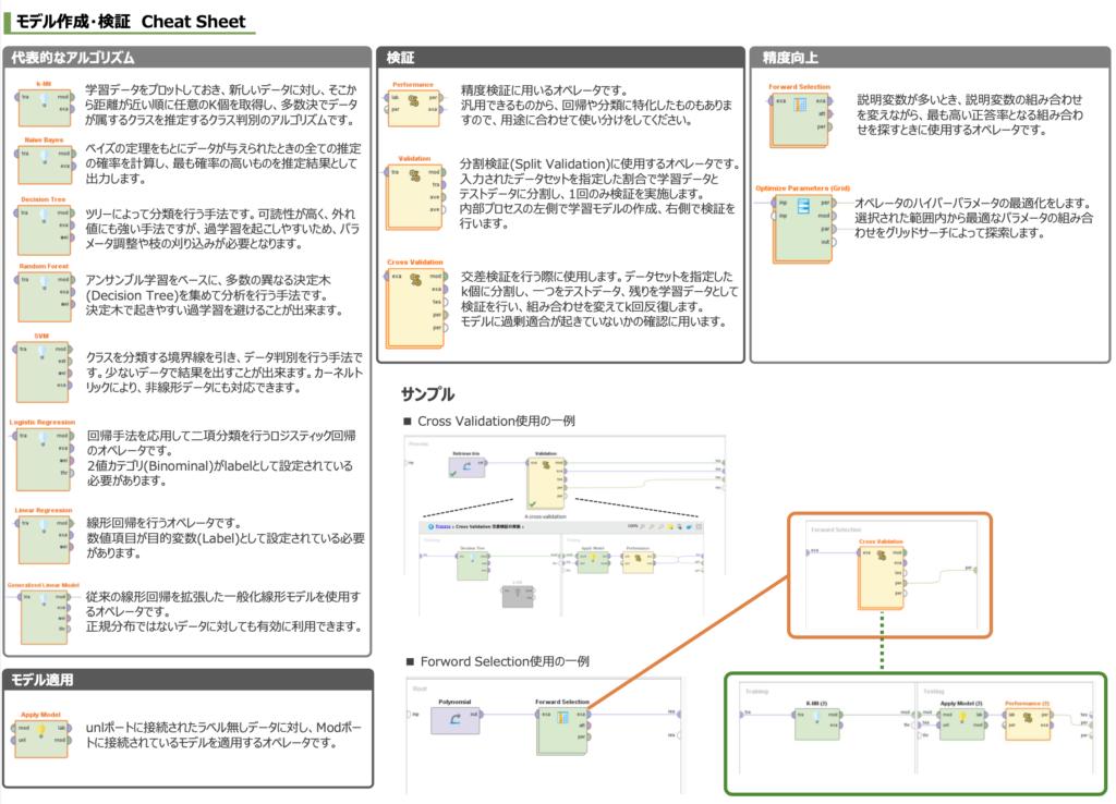 RapidMiner CheatSheet モデル作成・検証編イメージ