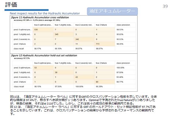 RapidMiner 分析結果報告編イメージ